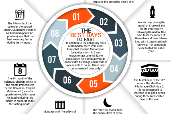 The Best Days to Fast