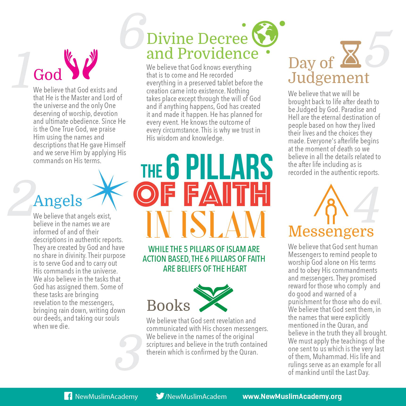 six pillars of islam
