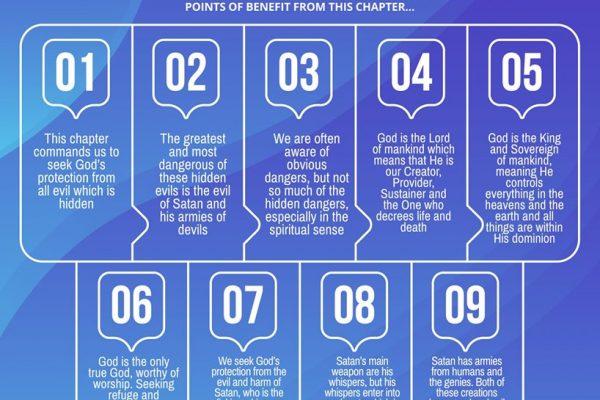 Infographics – New Muslim Academy